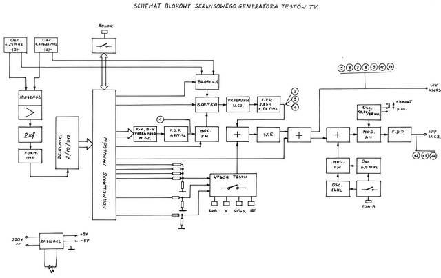 Schemat blokowy generatora obrazów kontrolnych systemu SECAM - Microbox - 1982 Elboxrf