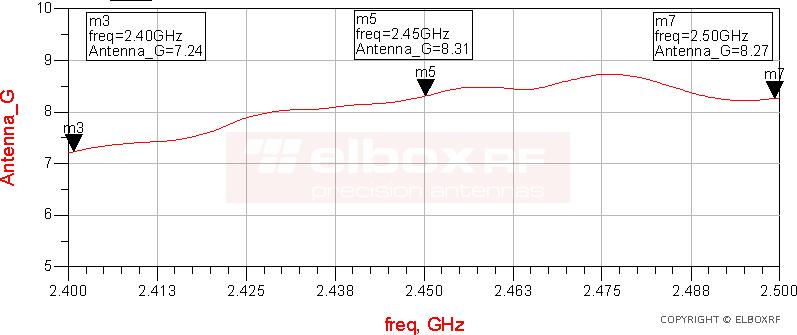 TetraAnt 2 08 75 zysk rzeczywisty anteny | Elboxrf