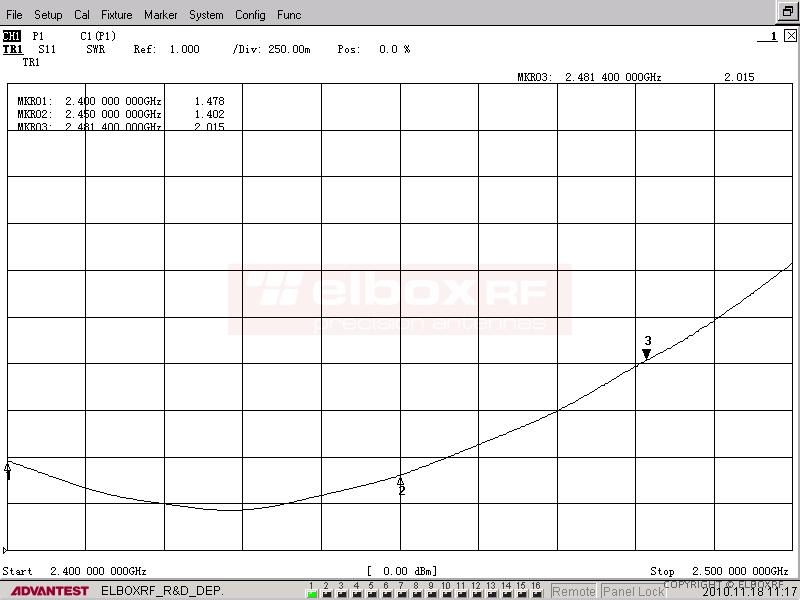 TetraAnt 2 08 75 VSWR | Elboxrf