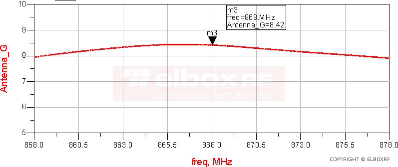 TetraAnt 868 08 70 Zysk anteny | Elboxrf