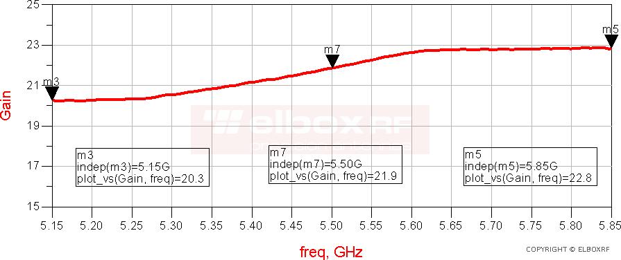 Microstrip SLL antenna TetraAnt 5 23 10 RSLL, the gain   Elboxrf