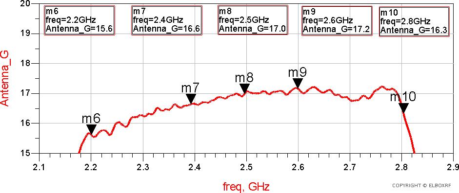 Antena panelowa low SLL TetraAnt 2200-2800 zmierzony zysk | Elboxrf