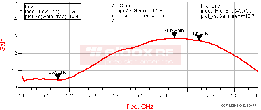Directional Panel Antenna TetraAnt 5 13 35 - realized gain | Elboxrf