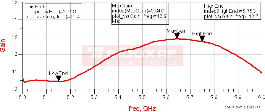 Antena Panelowa TetraAnt 5 13 35 - zysk mierzony metodą dwóch anten | Elboxrf