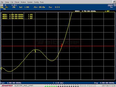 Antena panelowa TetraAnt 5 13 35 - VSWR   Elboxrf