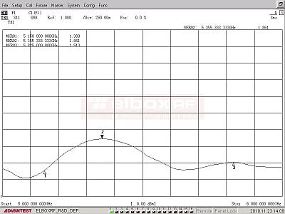 Antena panelowa o niskim poziomie listków bocznych TetraAnt 5 23 10 RSLL - VSWR | Elboxrf