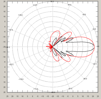 The radiation pattern of the 9.6 GHz planar antenna. Elboxrf 2015
