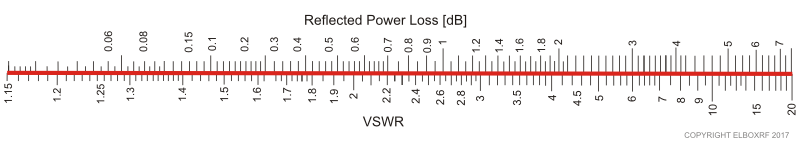 Relationship between VSWR and Reflected Power Loss. Copyright Elboxrf 2017