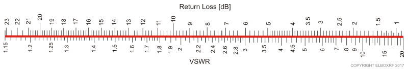 Relationship between VSWR and Return Loss. Copyright Elboxrf 2017