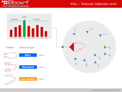 R SLL presentation. A low quality antenna | Elboxrf