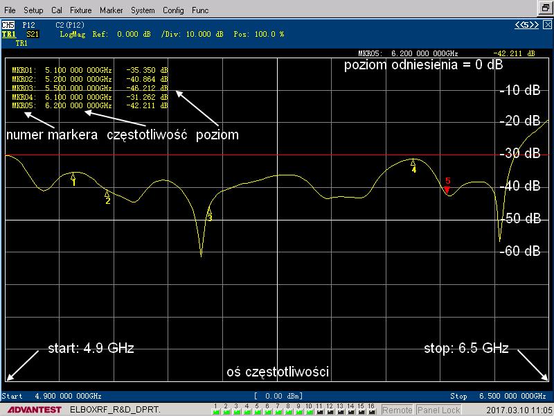 TetraAnt Pro 5 60 18 XHV jak czytać wynik pomiaru S21 - 2017 Elboxrf