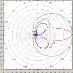 5.15 GHz HPBW H=63°, V=11.5° Antena TetraAnt Pro 5 60 17 V