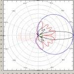 5.85 GHz HPBW: H=53°, V=9° Antena TetraAnt Pro 5 60 17 H