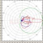 5.75 GHz HPBW: H=61°, V=7.3° Antenna Standard 5 60 17 RSLL