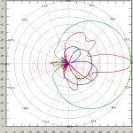 5.15 GHz HPBW: H=76°, V=10° Antenna Standard 5 90 16 RSLL