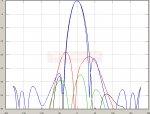 2150 MHz - TetraAnt 2200-2800 RSLL