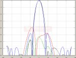 2200 MHz - TetraAnt 2200-2800 RSLL