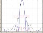 2500 MHz - TetraAnt 2200-2800 RSLL