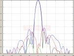 2850 MHz - TetraAnt 2200-2800 RSLL